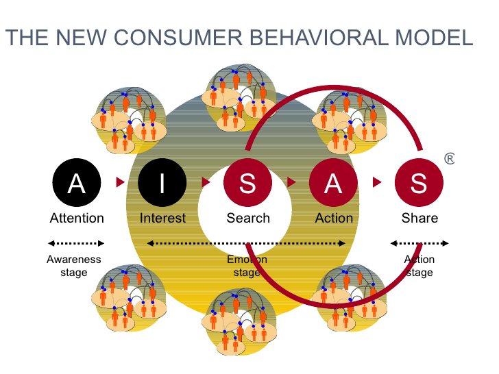 Phân tích hành vi người dùng theo mô hình A-I-S-A-S