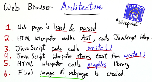 Web Browser Architecture 1.png