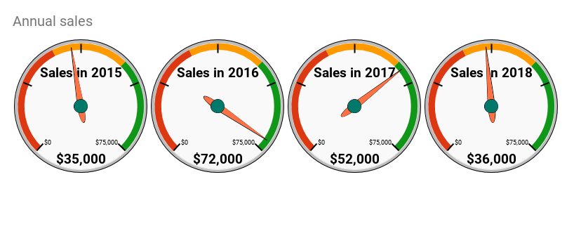 Gauge chart showing annual sales