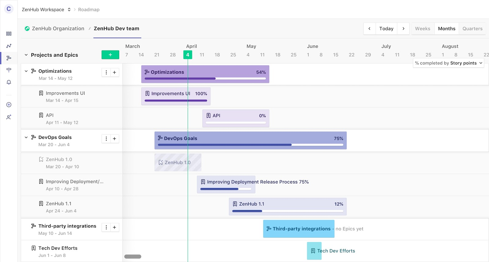 Releases-Driven Product Roadmap