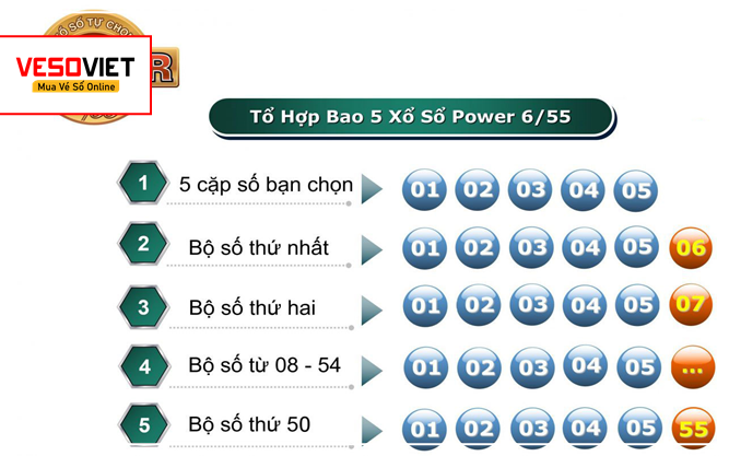 Xổ số Vietlott Power 6/55: Người chơi hỏi - vietlott.mobi trả lời