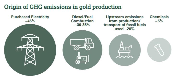 schéma montrant l'origine principale des émissions de GES dans la production d'or
