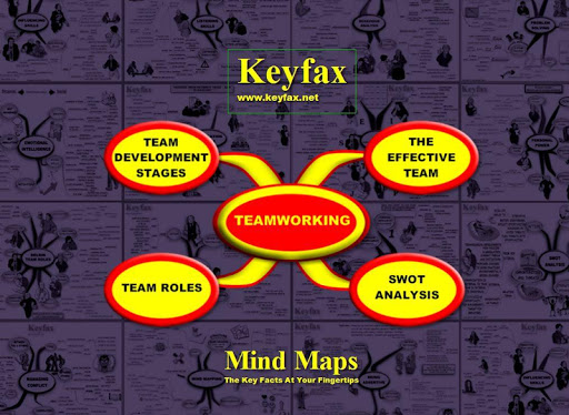 Teamworking - 4 Mind Maps