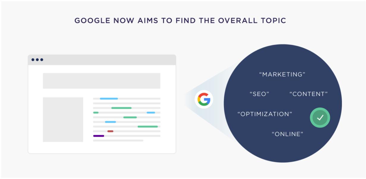 Гугл анализирует тему контента