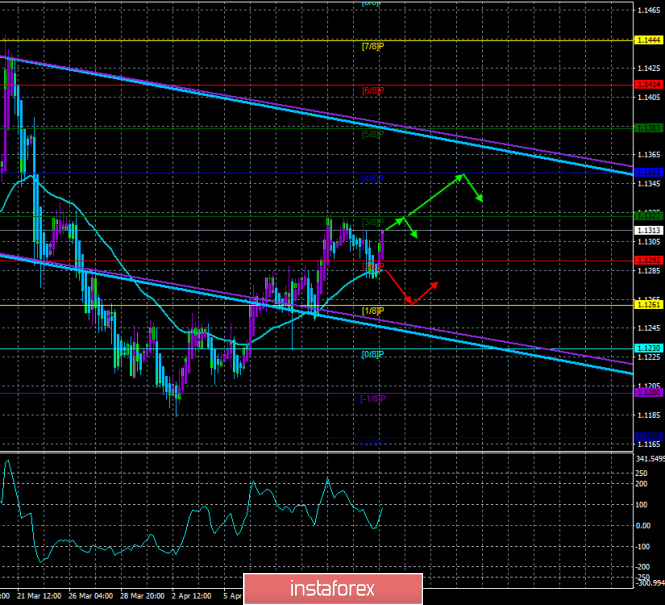 "EUR/USD. April 17th. The trading system ""Regression Channels"""
