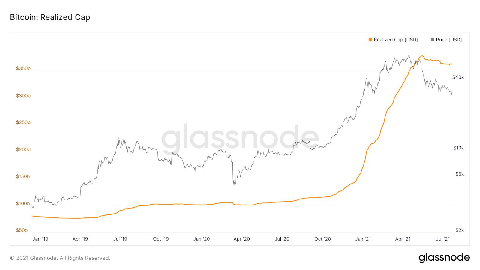 Bitcoin Realized Cap Chart Quelle: Glassnode