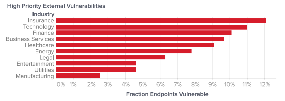 Figure 6: Average fraction of endpoints containing critical or high-severity external vulnerabilities across industry.