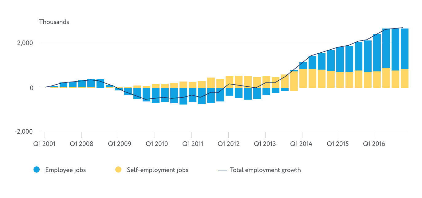 uk employment stats