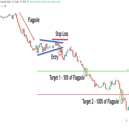 Cu How To Trade Bullish And Bearish Pennants In Forex