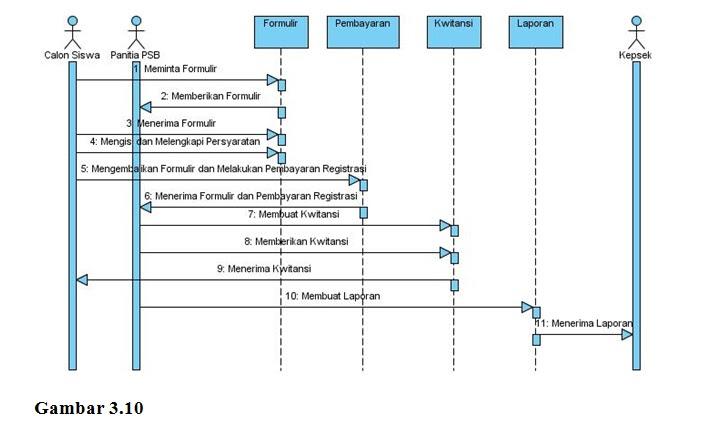 Si1111468592 widuri berdasarkan gambar sequence diagram pembayaran registrasi siswa baru diatas sistem yang berjalan saat ini terdapat ccuart Gallery