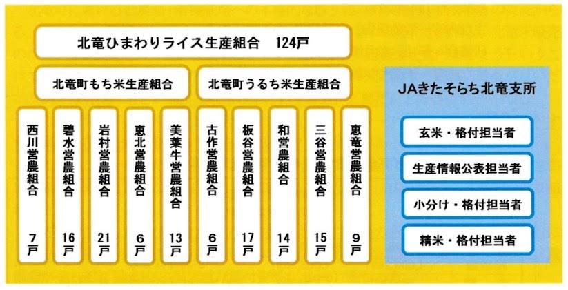 北竜ひまわりライス生産組合・組織図