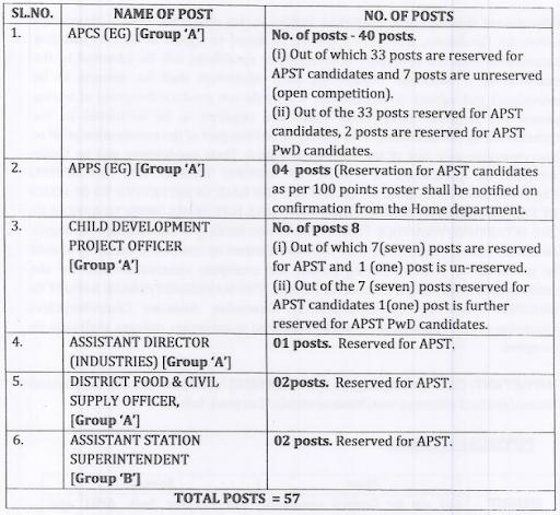 APPSC Vacancy