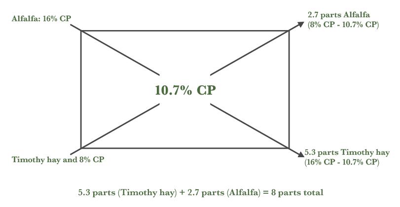 pearson's square diagram