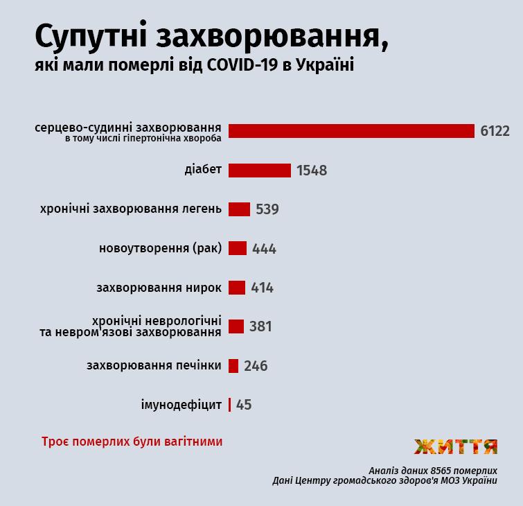 Сопутствующие заболевания, которые имели умершие от COVID-19 в Украине