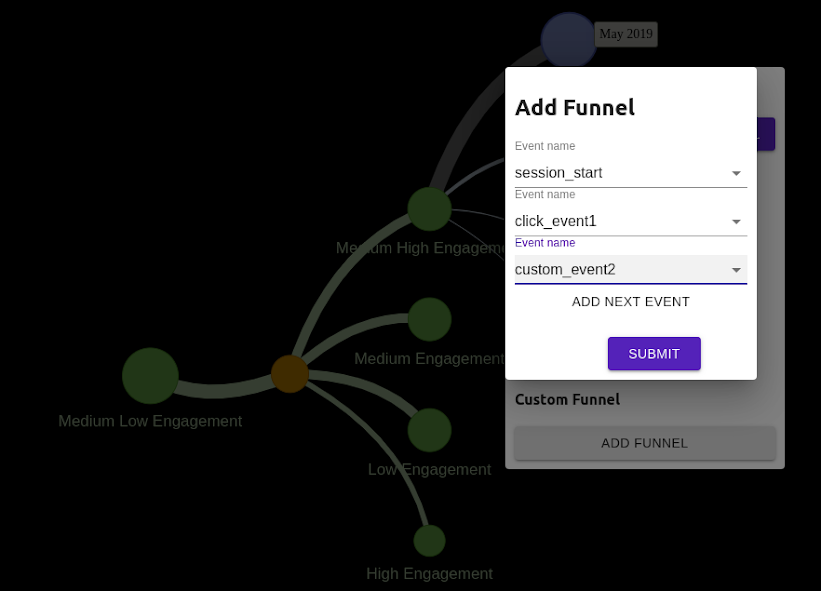 Created Custom Funnel with three events