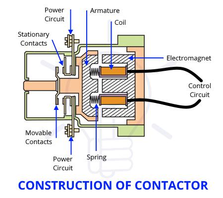 dc contactor components