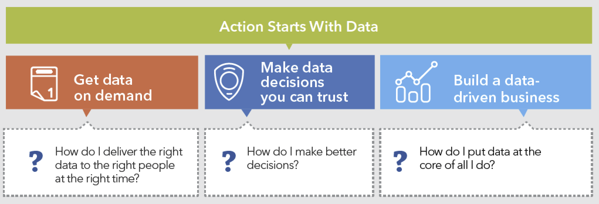 Understanding Action Starts With Data