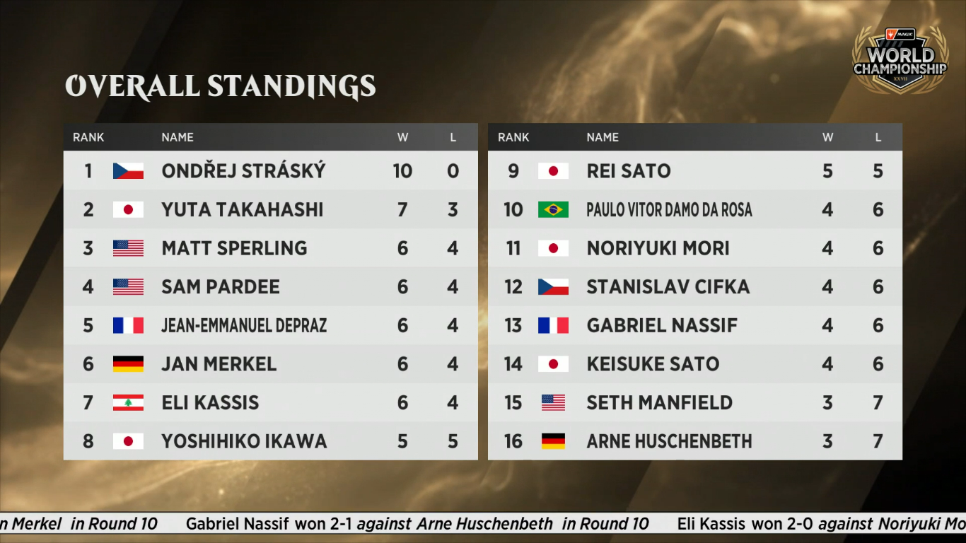 C:UsersJosef JanákDesktopMagicStředeční VýhledyStředeční Výhledy 19World Championship - Final Standings.png