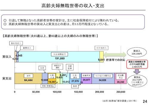 「老後資金2,000万円問題」に思うこと。【厚生労働省vs金融庁】