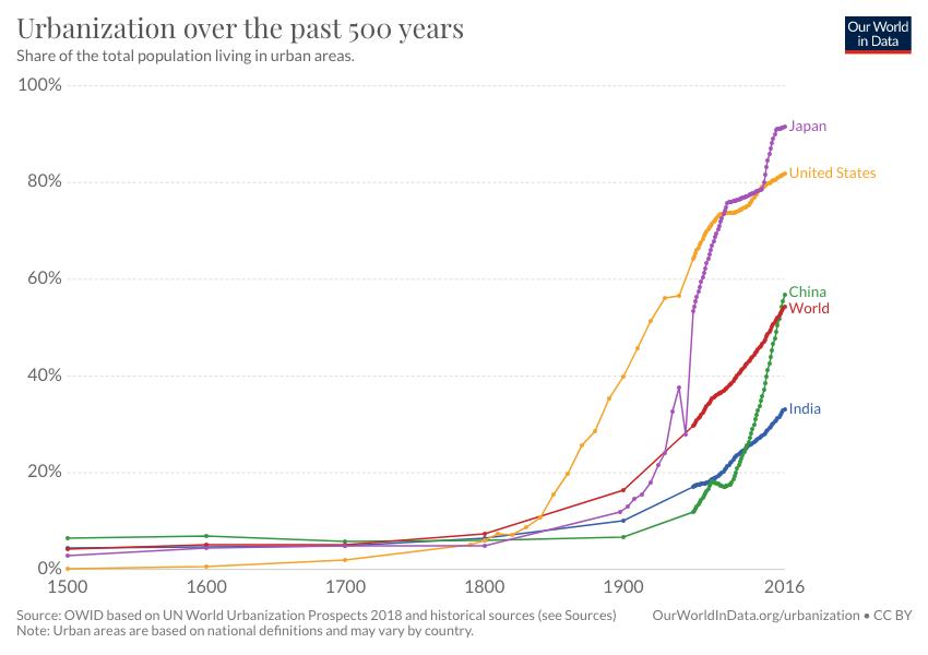 Zmiany w urbanizacji na przestrzeni ostatnich 500 lat. Z pewnością będą miały one wpływ na zarządzanie miastem w przyszłości.