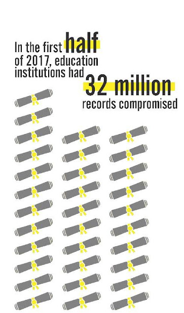 In the first half of 2017, education institutions had 32 million records compromised.
