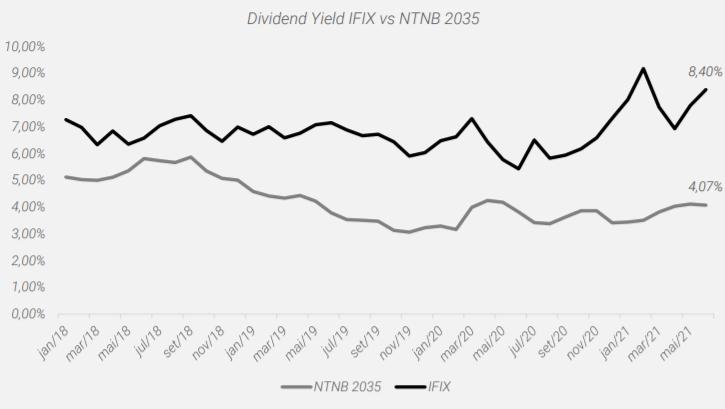 Gráfico apresenta comparação entre o dividend yield do IFIX e a taxa da NTN-N 2035.