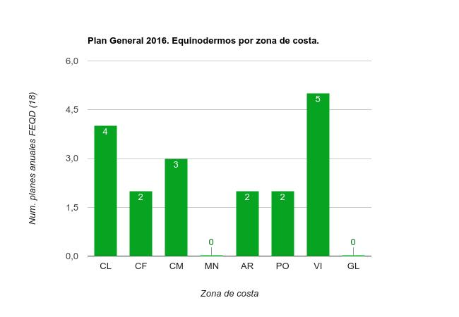 Planes Específicos 2017 Equinodermos por zona de costa