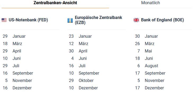 Zentralbanken Kalender von DailyFX