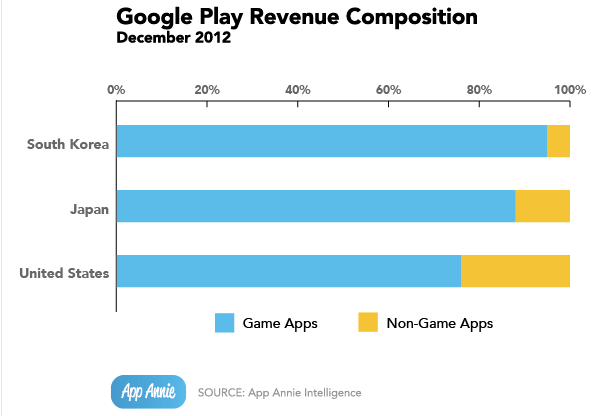 google play revenue composition