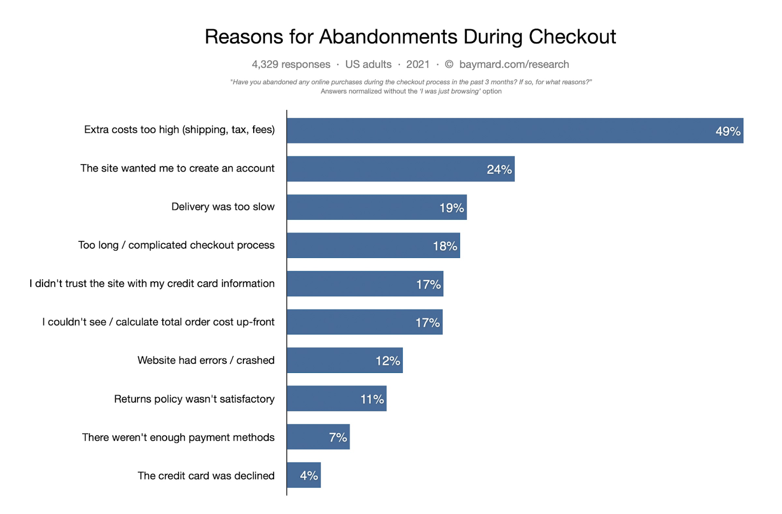 Cart abandonment reasons to target with proactive triggers.