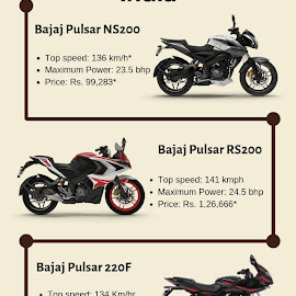 5 Highly Rated 200 CC Bajaj Bikes in India by Navneet Sharma - Illustration Business ( bikes in india, bikes, 200 cc bikes, 200 cc bajaj bikes, bajaj bikes )