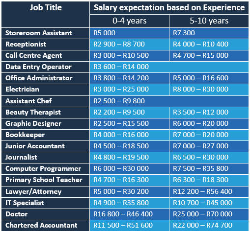 Salary ExpectationsPNG