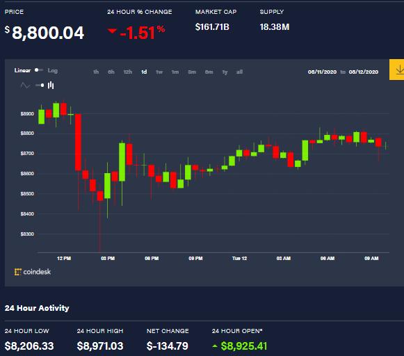 Gráfica del precio de Bitcoin en un día. Fuente: Coindesk