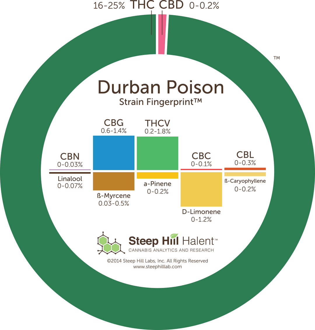Durban Poison Cannanbinoid Profile