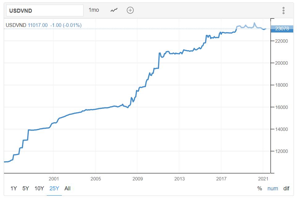Trong khi Đồng Việt Nam đã giữ giá trị so với Đô la Mỹ ổn định đáng kể trong bốn năm qua - một vòng thay đổi mới có thể đưa tỷ giá chính thức trở lại phù hợp với tỷ giá thị trường hiện tại của Đồng Việt Nam