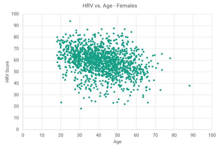 Elite HRV Score