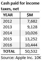 Apple Cash Tax Paid