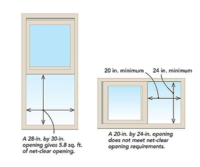 Emergency egress and rescue openings per the 2015 irc for Bedroom egress window
