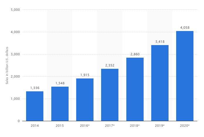 Shopify vs WordPress for E-commerce