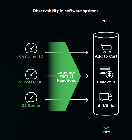 Observability in software systems