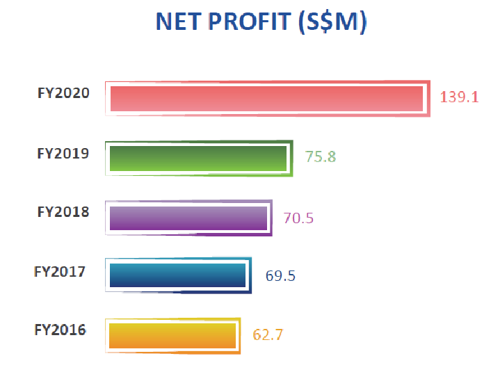 Sheng Siong Stock Analysis, Net Profit History