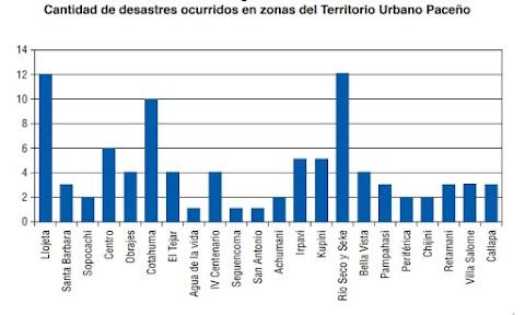 Llojeta, Cotahuma y Río Seco, zonas con recurrencia histórica de desastres