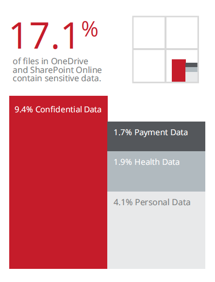 17% of files in OneDrive and SharePoint Online contain sensitive data. Source: McAfee