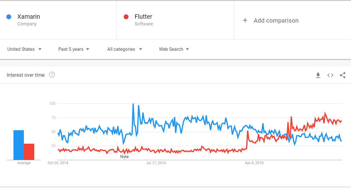 flutter vs xamarin comparison google trends