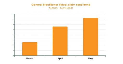 * Data is based on a sample size of over 300 private general practitioners using Healthbridge.