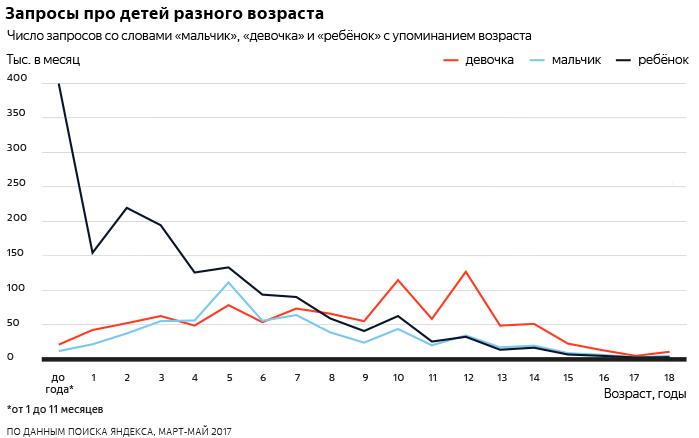 Запросы про детей разного возраста - исследование Яндекса