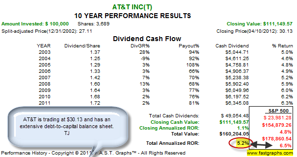 Options timing and dividend income strategies