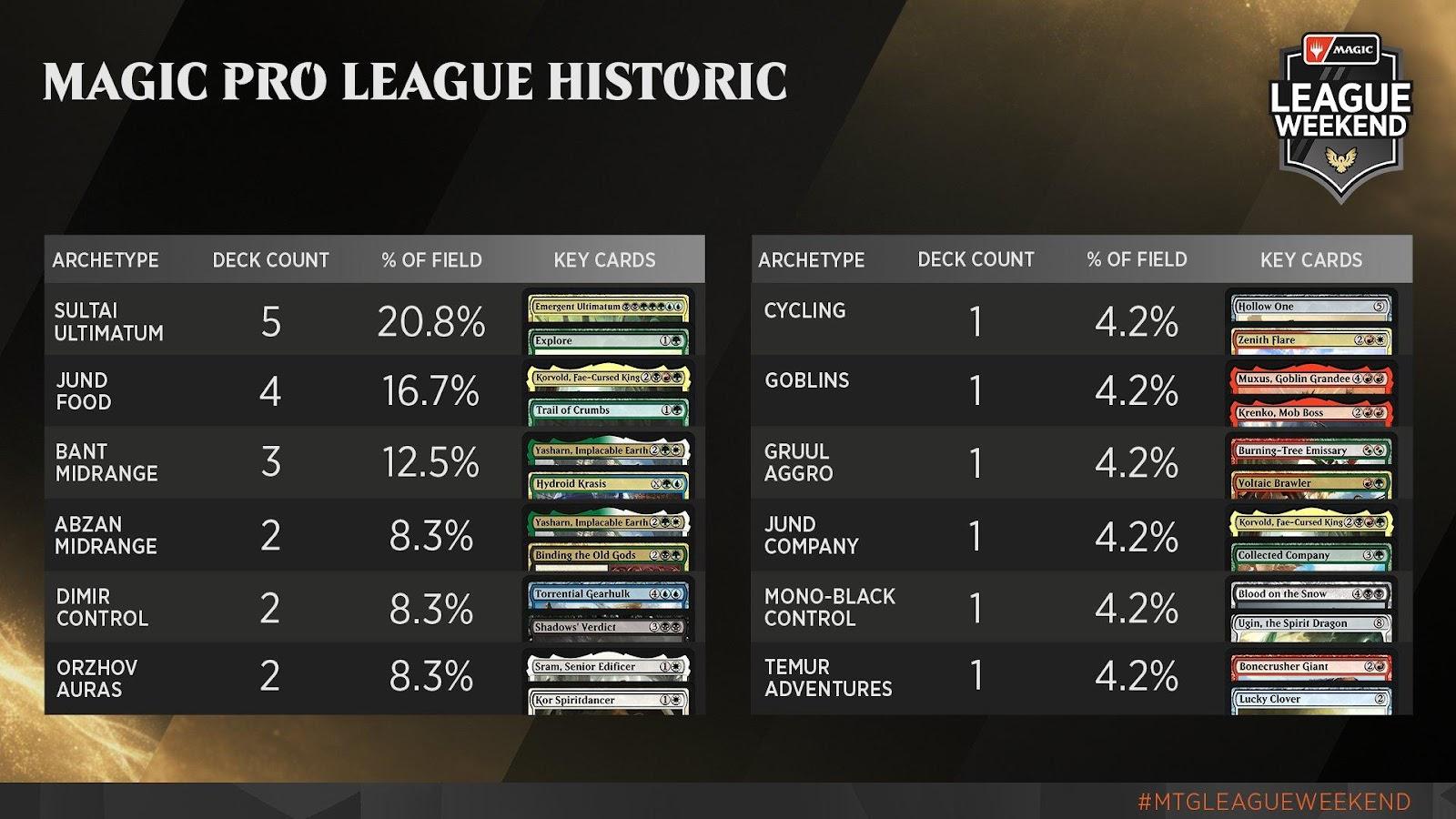 C:UsersJosef JanákDesktopMagicStředeční VýhledyStředeční Výhledy 8Magic Pro League - Historic Metagame.jpg