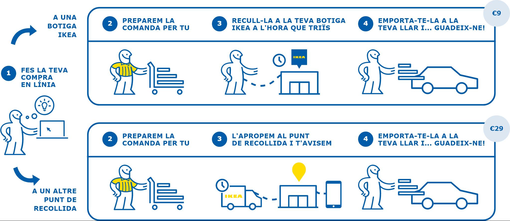 Més punts de recollida per tota Espanya | IKEA
