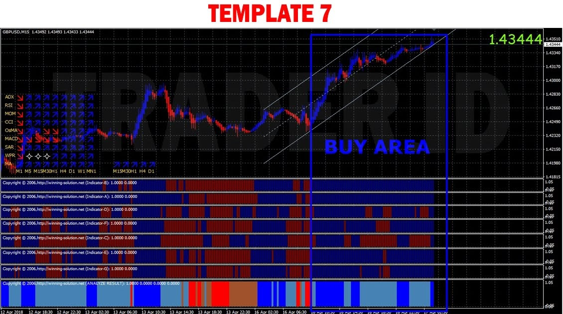 Details about Best Scalping Solution Forex Indicator Trading System For MT4